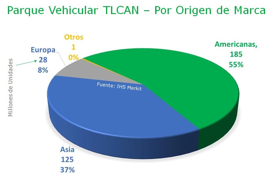 04Parque Vehicular TLCAN por origen de marca